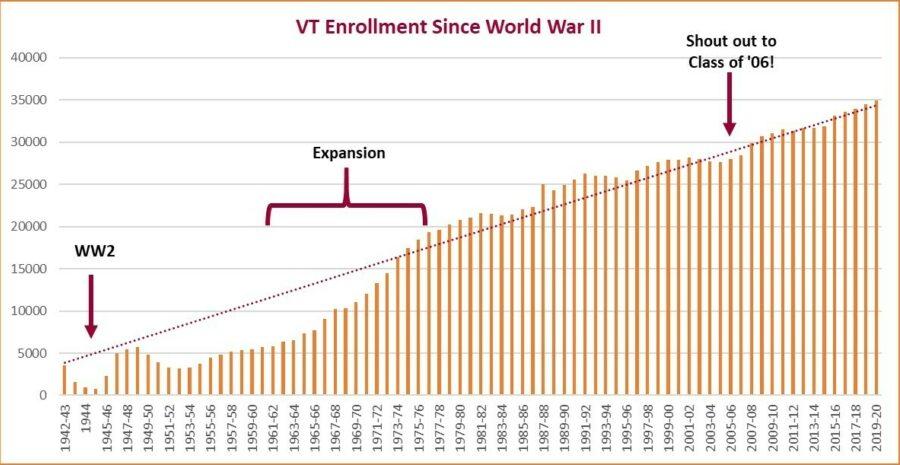VT Enrollment History