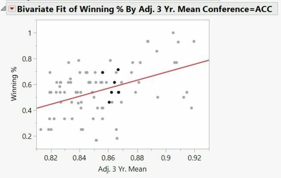 Wins by mean bivariate acc